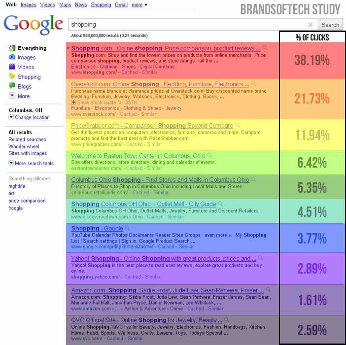 BrandSoftech.com Click Distribution Study Data