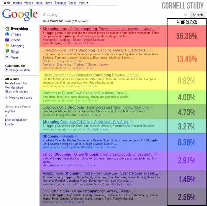Cornell University Eye-Tracking Study Data